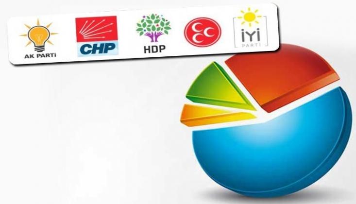 Anket Sonuçlarında Partilerin Son Durumu