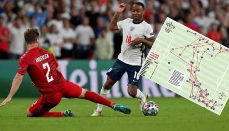 İngiltere 2 dakika 41 Saniye Topu Danimarka'ya Vermedi
