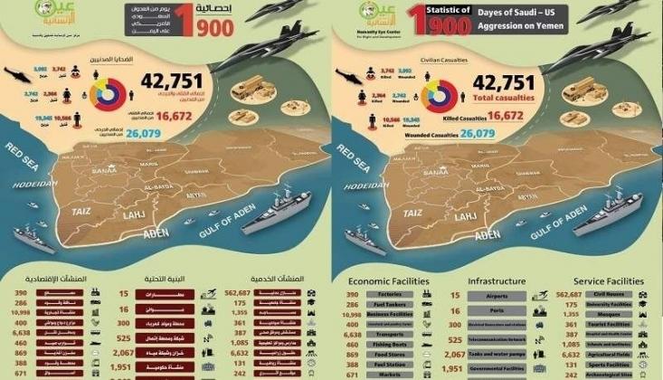 Suudi Koalisyonun Yemen'e Karşı 1900 Günlük Savaşı